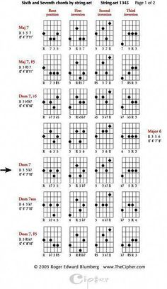 Jazz Guitar Lessons • Misty • Chord Melody Chart, Modal
