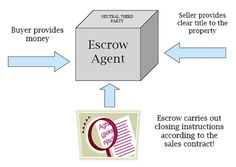 Still confused about Escrow Accounts? Check out this helpful infographic and visit our website for more information on why an Escrow Account can really help certain homeowners!
