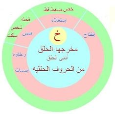 Coran Tajwid, Allah Wallpaper, Islam Facts, Quran, Religion, Life Quotes, Islamic, Gowns, Drink