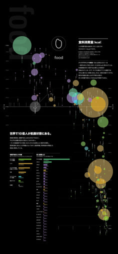 Data visualization infographic & Chart Visualization of the world problem Information Architecture, Information Design, Information Graphics, Visualisation, Data Visualization, Book Design, Web Design, Graphic Design, Big Data