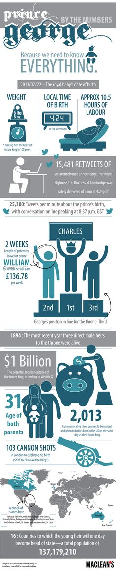 #RoyalBaby by the numbers #infographic