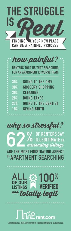 When searching for an apartment, the struggle is real. Trying to find the perfect apartment is like trying to find a unicorn. But just how hard is it? We surveyed 1,000 millennial renters and found that the general consensus is that apartment hunting is more difficult than almost anything else, including all of these.