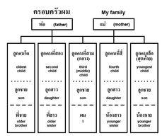 thai language - Google Search Learn Thai Language, Foreign Language, Thailand Language, Thai Alphabet, Thai Words, Visual Aids, English Vocabulary, Learn To Read, Fun Learning