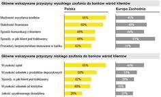Główne przyczyny wysokiego bądź niskiego zaufania klientów do banków. Porównanie polskiego rynku z europejskim. Źródło: comperia.pl