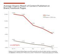 Facebook-päivitysten orgaaninen kattavuus pienenee vuosi vuodelta. #Some #Some-markkinointi