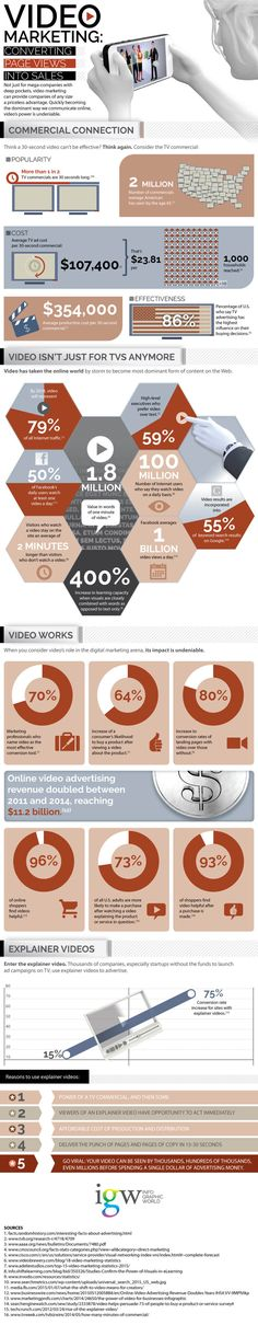Video marketing has revolutionized the way businesses approach sales and marketing, and have empowered them to expand their reach beyond their previous capacities. And at the rate that viewers consume video content, this trend is not likely to go away anytime soon. As a business owner, this should be music to your ears. #videomarketing