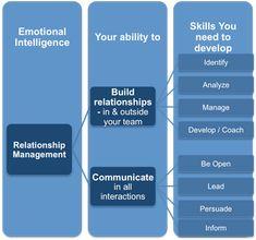 Emotional Intelligence and Relationship Management