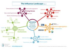 Influence Landscape  Go to www.rossdawson.com to download full-size version