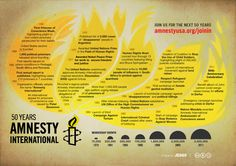 Amnesty International celebrates its anniversary this year as the leading global non-profit aiming to protect human rights. Thanks to Amnesty Int Timeline Project, Human Rights Watch, Political Prisoners, Amnesty International, Looking For A Job, Internet, Social Change, Social Issues, Data Visualization