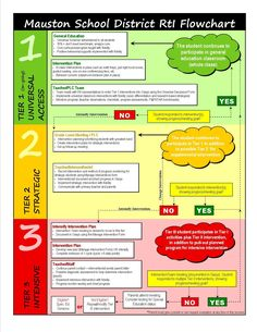 RtI Process - RtI Handbook