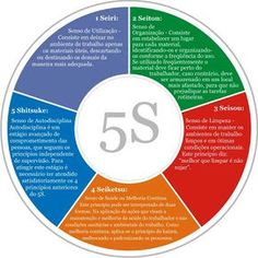 quais as formas 5 s - Plasko Interactive Yahoo Image Search Results Kaizen, Alta Performance, Lean Six Sigma, Team Coaching, Corporate Social Responsibility, Swot Analysis, Business School, Creative Thinking, Project Management