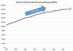 U.S. Total Debt Soars By $674 Billion In November | Zero Hedge