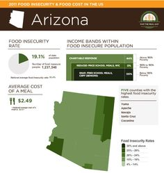 2013 MAP THE MEAL GAP for Arizona. Provides estimates of food insecurity at the county and congressional district level.