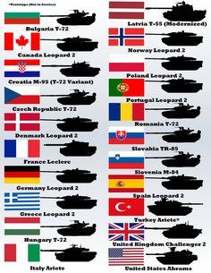 #NATO #tanks