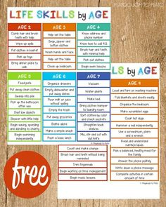 Life Skills by Age..posted by MALIA HOLLOWELL....it can be hard to know what life skills children are ready to tackle along the way. This free life skills checklist shares age appropriate chores and responsibilities for kids ages two to nine. These are the skills they don't teach in schools – those life skills that will set kids up for uber success later.