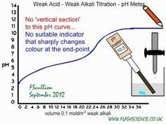 Weak Acid Weak Alkali Titration: Why no indicator is suitable.