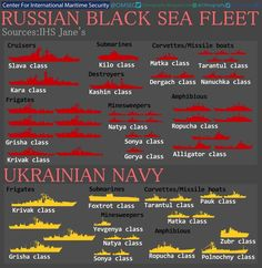 (Modern Ships) Russian Vessels - Comparison by Myss-Burrito on DeviantArt