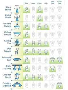 what shape and size should you choose? Different fixtures require different types of bulbs. Using the chart below, find your fixture and choose which CFL bulb will work best.