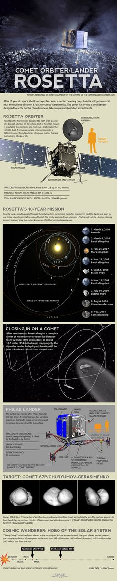 The two-part Rosetta spacecraft is designed to orbit and land on the Comet 67P/Churyumov-Gerasimenko in November 2014.  -  Credit: by Karl Tate, Infographics Artist