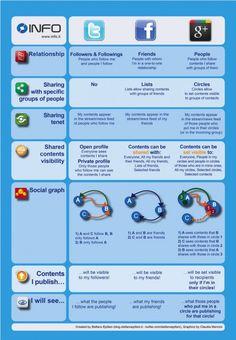 [Infographie] Comparaison de Twitter, Facebook et Google Plus !