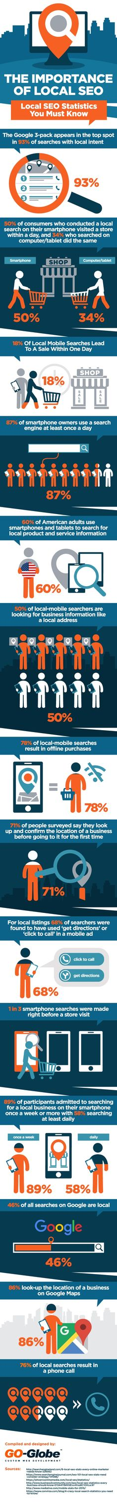 16 Stats That Prove the Importance of Local SEO [Infographic] Inbound Marketing, Marketing Digital, Business Marketing, Content Marketing, Marketing Website, Online Marketing, Affiliate Marketing, Mobile Marketing, Media Marketing