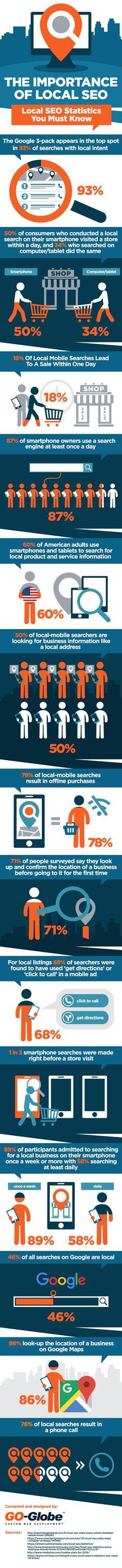 16 Stats That Prove the Importance of Local SEO [Infographic] Inbound Marketing, Marketing Digital, Business Marketing, Content Marketing, Marketing Website, Online Marketing, Affiliate Marketing, Mobile Marketing, Media Marketing