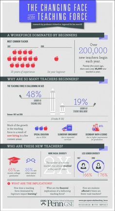 Educational infographic : New Teachers Statistics  iNFOGRAPHiCs MANiA