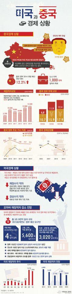 미국·중국 재정적자 최고조… 올해 경제정책은? [인포그래픽]  #finances gap #Infographic ⓒ 비주얼다이브 무단 복사·전재·재배포 금지