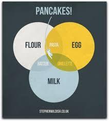 Image result for diagram pancake