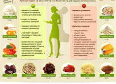 сложные углеводы список продуктов для похудения