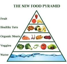 New food pyramid? @ProfTimNoakes #banting #LCHF #lowcarb