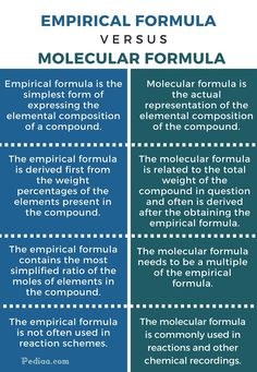 What is the difference Between Empirical and Molecular Formula? Molecular formula can be the simplest form, which is the empirical formula, or a simple. Chemistry Study Guide, Chemistry Worksheets, Chemistry Notes, Physical Chemistry, Chemistry Lessons, Chemistry Experiments, Science Chemistry, Science Lessons, Science Education