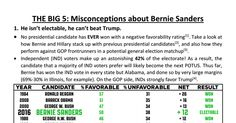 5 Big misconceptions about Bernie Saders