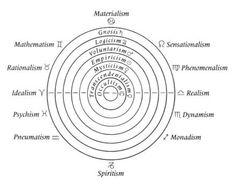 philosophy diagram - Google 搜索