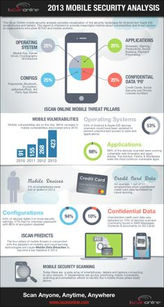 Infographic - 2013 Mobile Security Analysis by iScan Online, Inc. via slideshare