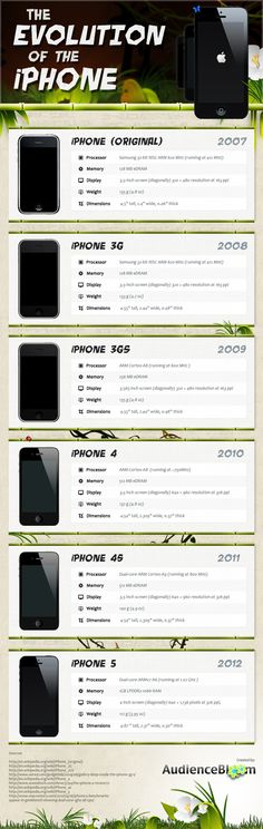 The Evolution of the iPhone    The iPhone has come a long way since its introduction in 2007. With the original version starting with 128 MB of eDRAM, t