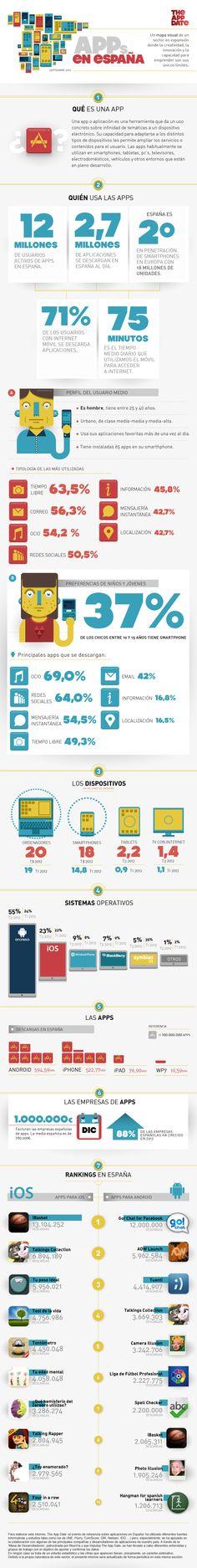 Uso de las APPs en España (09/2012) #infografia #infographic #software #internet