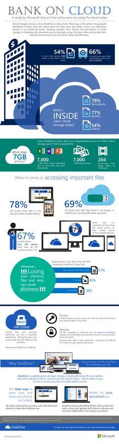 Bank on cloud #infografia #infographic #internet