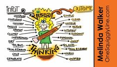 One Squiggly Line is a visual thinking business that uses pictures to make things simple so people can understand, decide, and move to action more quickly.and have more fun while they're at it! Visible Thinking, Visible Learning, Types Of Work, Simple, Work Ethic, Mindset, Wolf, Action, Teaching