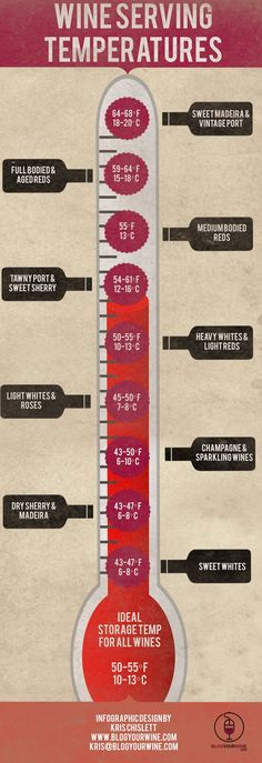 At what temperature should you serve your favorite wine?