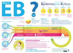An Infographic for Epidermolysis Bullosa Awareness Week. This will give you the basics of this rare, genetic condition.
