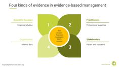 Evidence-based management, i. using and critically appraising the best available evidence before making decisions, can have significantly positive impacts on organizational performance and outputs! Making Decisions, Decision Making, Management Tips, Cool Things To Make, Assessment, Perspective, Leadership, Knowledge, How To Apply