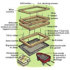 Diy Raised Garden Beds How To Build raised garden beds Click image to find mo. Diy Raised Garden B Building Raised Garden Beds, Raised Beds, Raised Planter, Garden Boxes, Container Garden, Cool Ideas, Garden Planning, Garden Projects, Garden Ideas