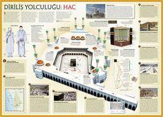 Hac - İnfografik Islam Muslim, Islam Quran, Beautiful Mosques, Pilgrimage, Islamic Art, True Religion, Architecture, World, House Styles
