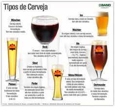 Núcleo Educacional de Broglie: Como são classificadas as cervejas