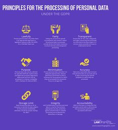 The personal data processing principles under the GDPR as seen by Law Infographic - source and full article