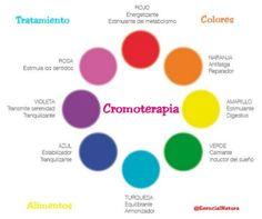 Cromoterapia – Como tratar las enfermedades o emociones y que sana cada color