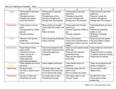 High School Narrative Rubric