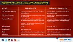 Sebagai salah satu pilihan diversifikasi investasi, IndoPremier juga menghadirkan ETF atau Exchange Trade Fund. Berikut ini perbedaan antara ETF dan Reksa dana