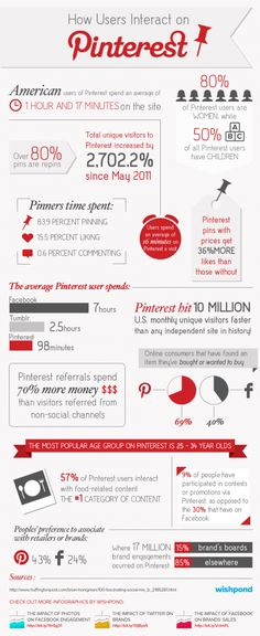 Pinterest Infographic - Pinterest Statistics, Interaction And Engagement